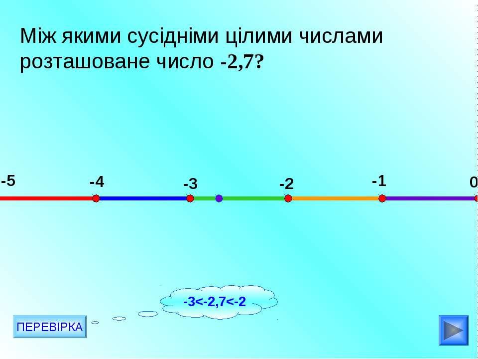 Між якими сусідніми цілими числами розташоване число -2,7? -5 -4 -3 -2 -1 0 П...