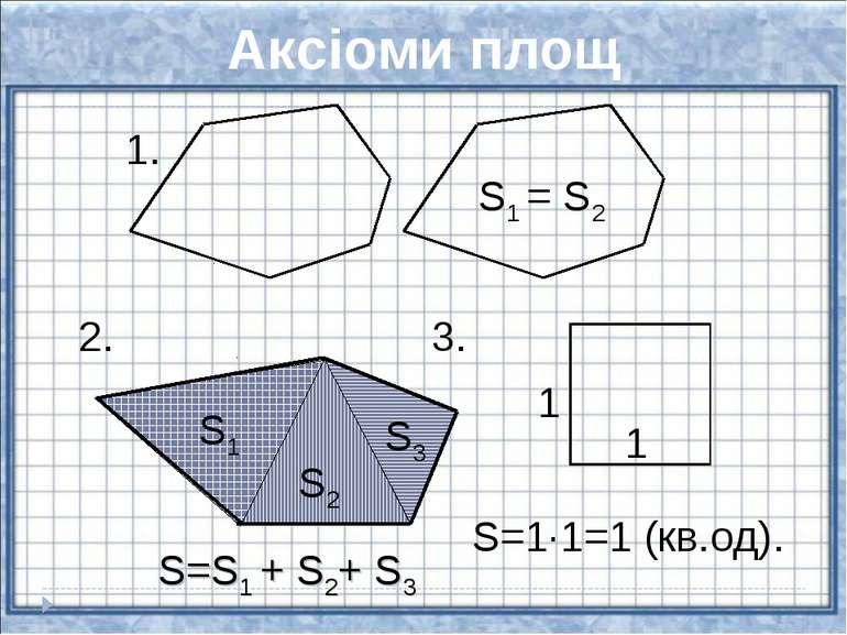 Аксіоми площ S1 = S2 1. 2. S=S1 + S2+ S3 3. S=1·1=1 (кв.од). 1 1 S1 S3 S2
