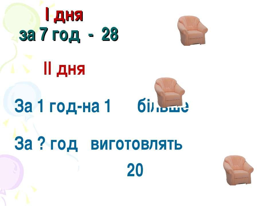 І дня за 7 год - 28 ІІ дня За 1 год-на 1 більше За ? год виготовлять 20
