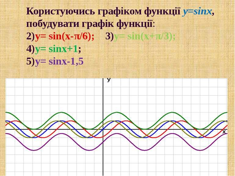 Користуючись графіком функції y=sinx, побудувати графік функції: 2)y= sin(x-π...