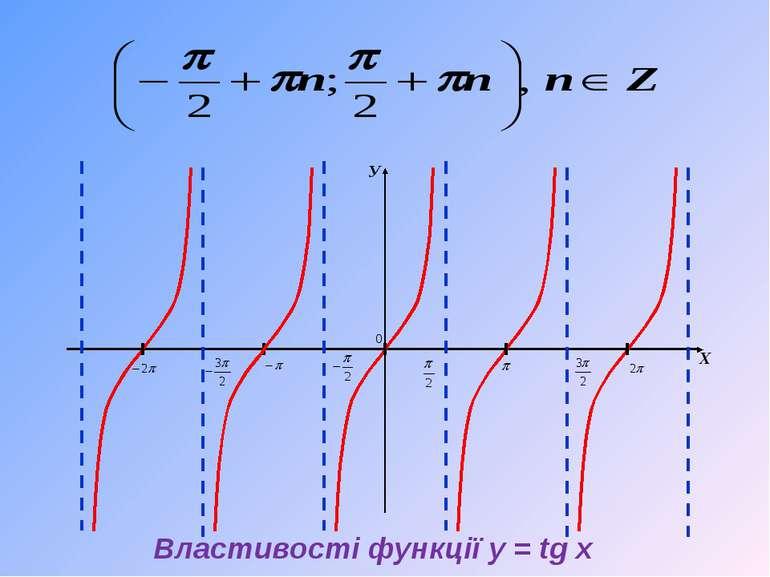 У Х Властивості функції y = tg x