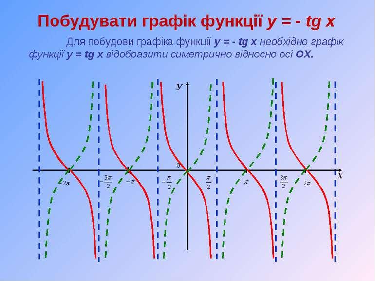 Побудувати графік функції y = - tg x Для побудови графіка функції y = - tg x ...