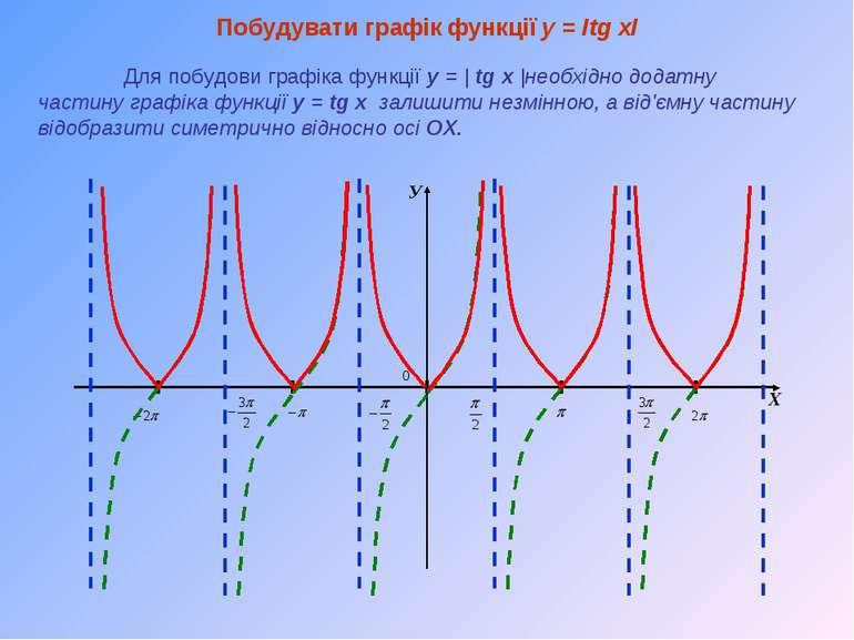 У Х Побудувати графік функції y = Іtg xІ Для побудови графіка функції y = | t...