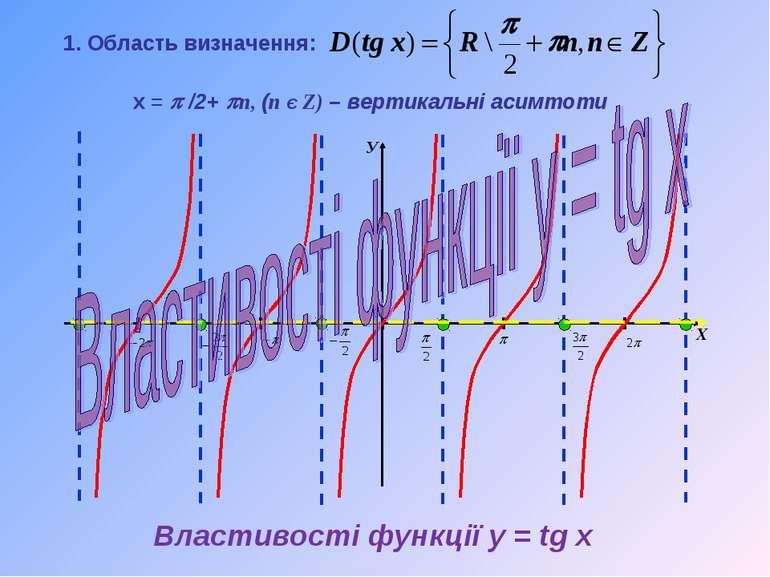Властивості функції y = tg x х = p /2+ pn, (n Є Z) – вертикальні асимтоти 1. ...