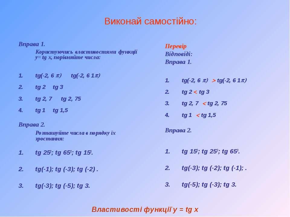 Виконай самостійно: Вправа 1. Користуючись властивостями функції у= tg x, пор...