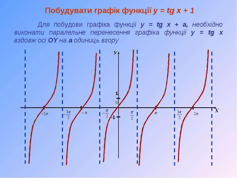 Побудувати графік функції y = tg x + 1 Для побудови графіка функції y = tg x ...