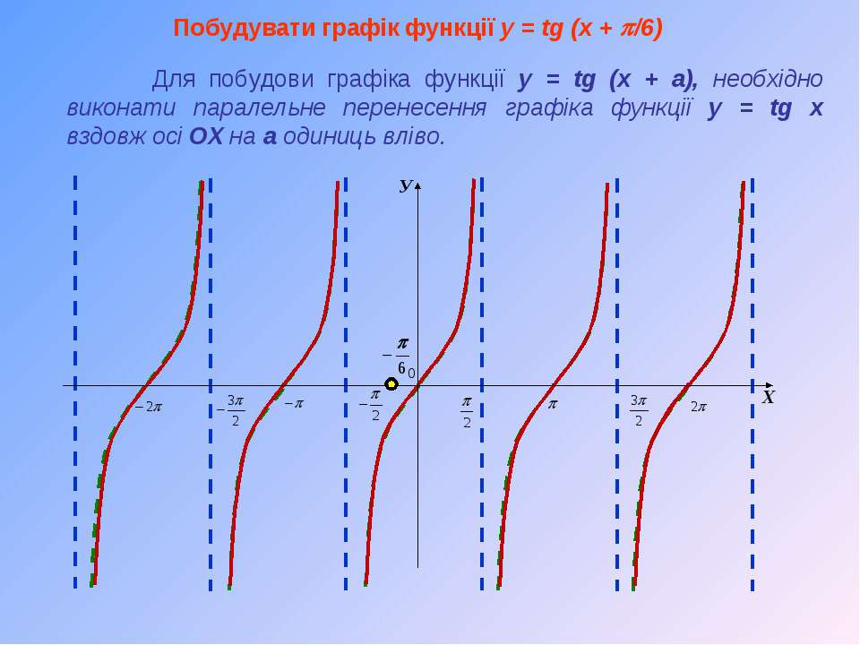 Побудувати графік функції y = tg (x + p/6) Для побудови графіка функції y = t...