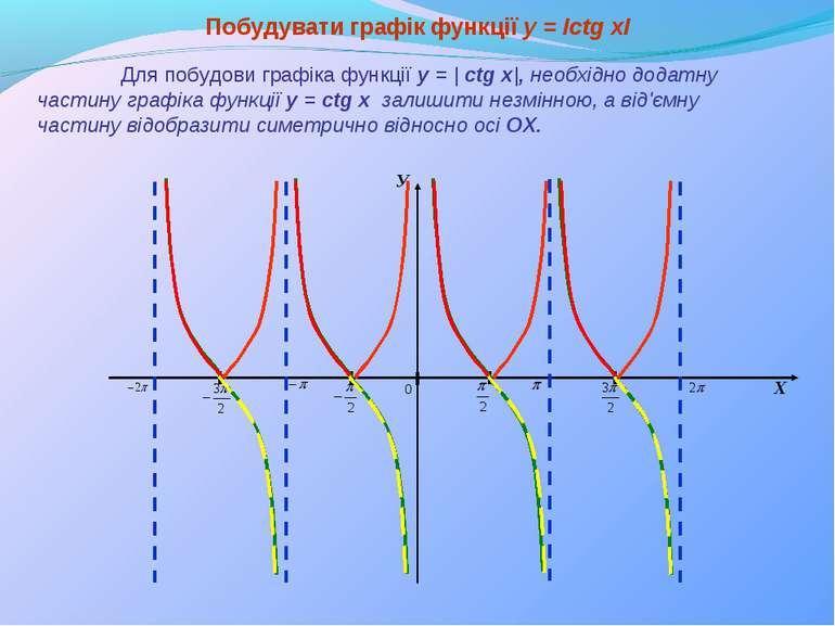 Побудувати графік функції y = Ісtg xІ Для побудови графіка функції y = | сtg ...
