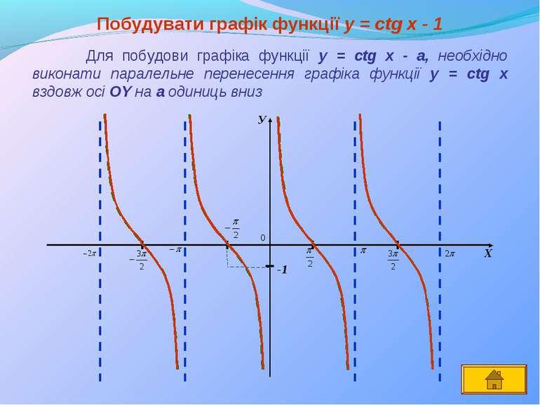 У Х Побудувати графік функції y = сtg x - 1 Для побудови графіка функції y = ...