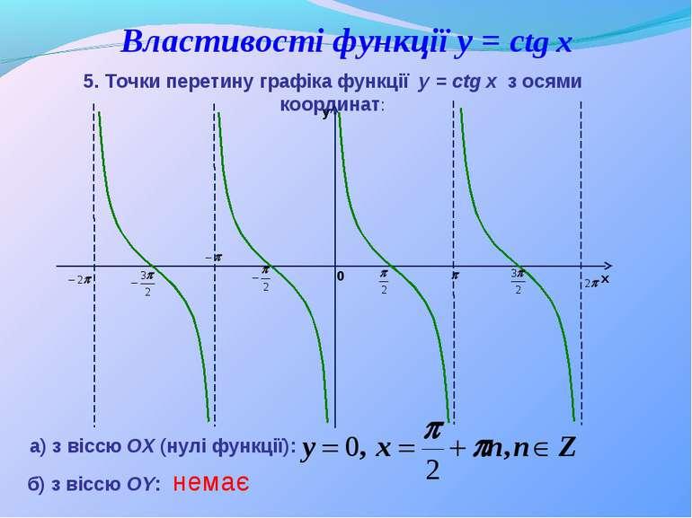 Властивості функції y = сtg x а) з віссю ОХ (нулі функції): 5. Точки перетину...