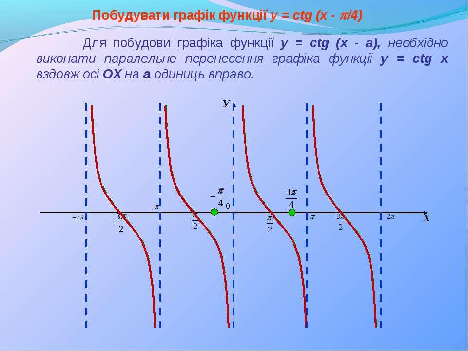 Побудувати графік функції y = сtg (x - p/4) Для побудови графіка функції y = ...