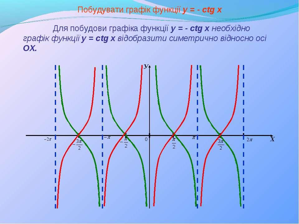 У Х Побудувати графік функції y = - сtg x Для побудови графіка функції y = - ...