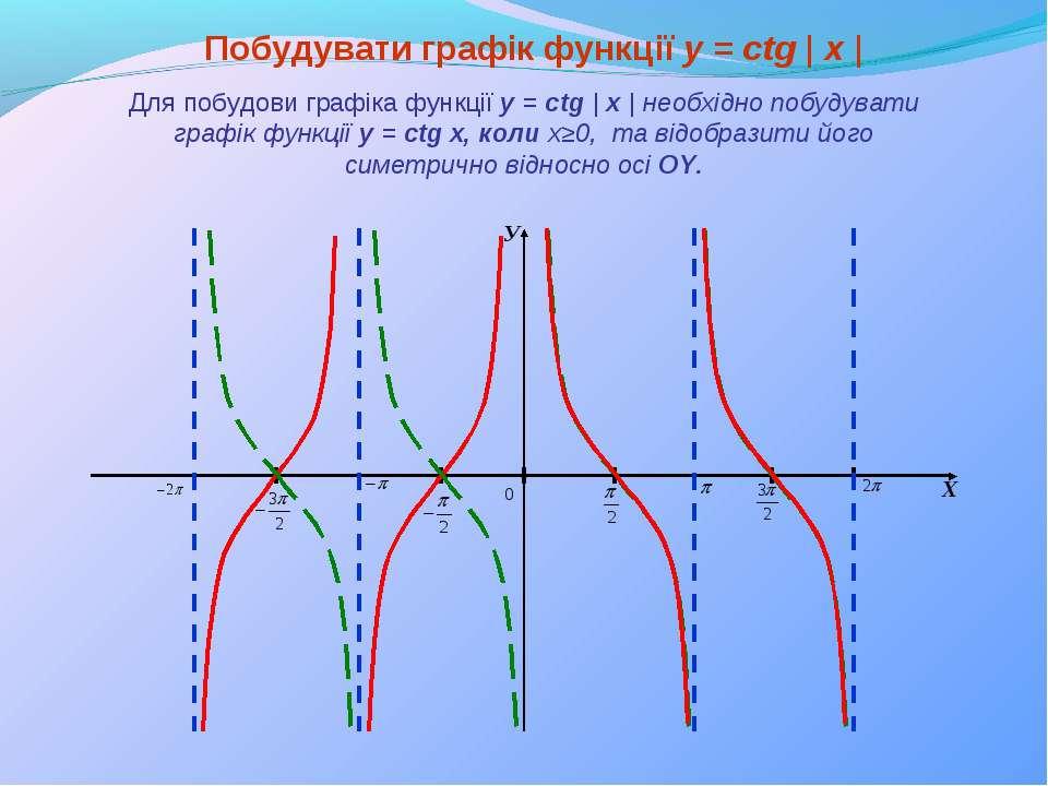 У Х Побудувати графік функції y = сtg | x | Для побудови графіка функції y = ...