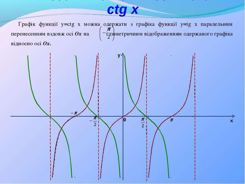 y x 0 Графік функції y=ctg x можна одержати з графіка функції y=tg x паралель...