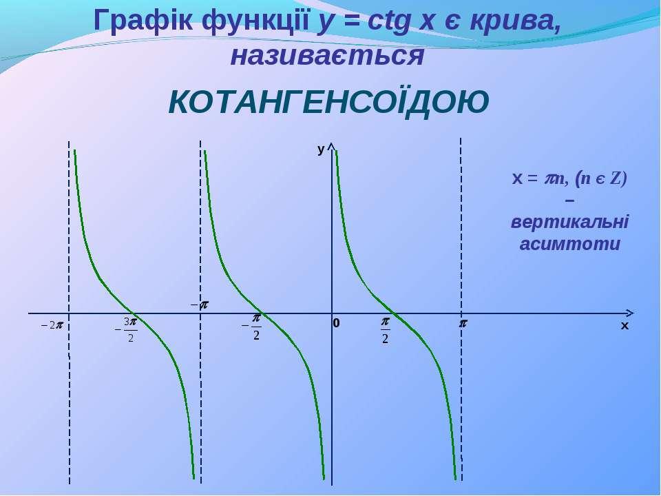 Графік функції y = сtg x є крива, називається КОТАНГЕНСОЇДОЮ y x 0 х = pn, (n...