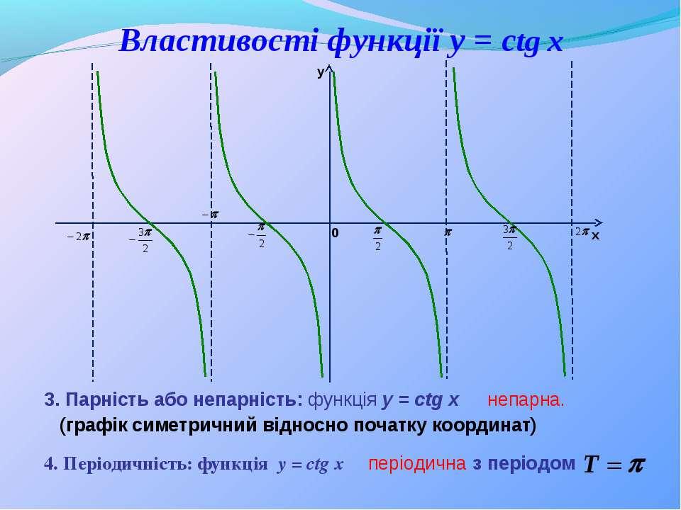 4. Періодичність: функція y = ctg x 3. Парність або непарність: функція y = c...