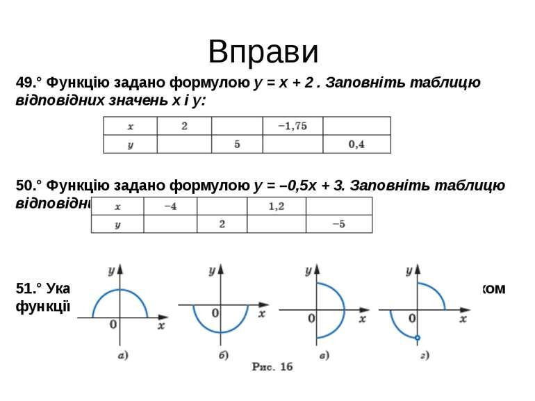 Вправи 49.° Функцію задано формулою y = x + 2 . Заповніть таблицю відповідних...