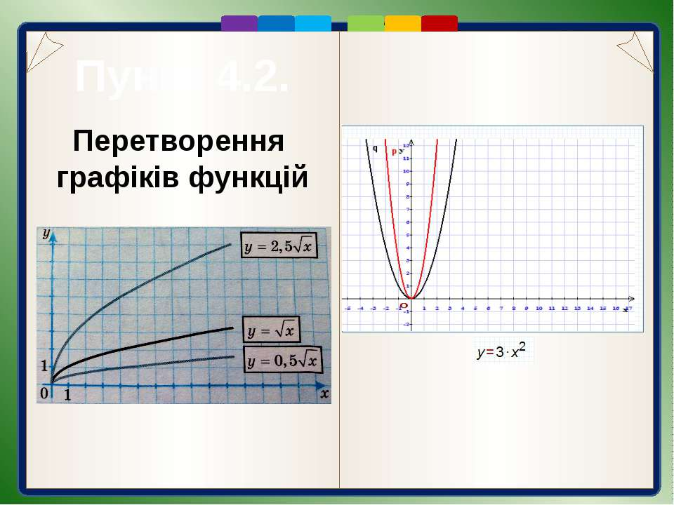 Пункт 4.2. Перетворення у = f(x) у = |f(x)|. За означенням модуля числа, для ...