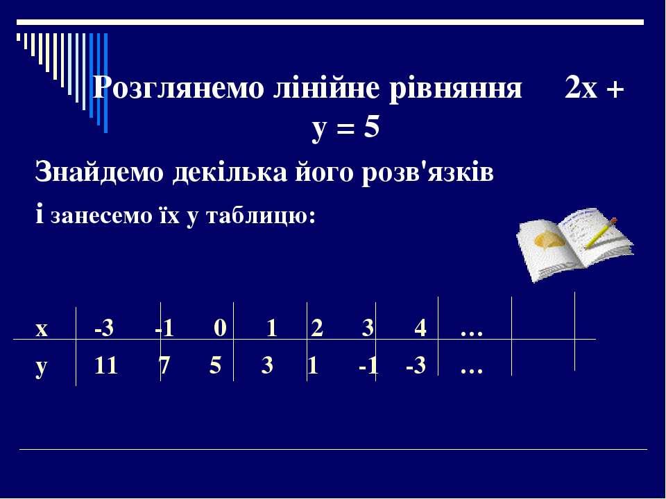 Розглянемо лінійне рівняння 2х + у = 5 Знайдемо декілька його розв'язків і за...