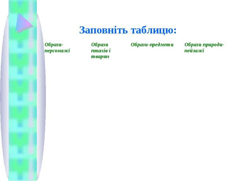Заповніть таблицю: Образи-персонажі Образи птахів і тварин Образи-предмети Об...