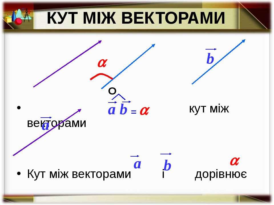 КУТ МІЖ ВЕКТОРАМИ кут між векторами Кут між векторами і дорівнює b a a b О =