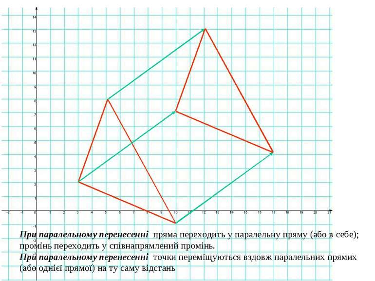 При паралельному перенесенні пряма переходить у паралельну пряму (або в себе)...