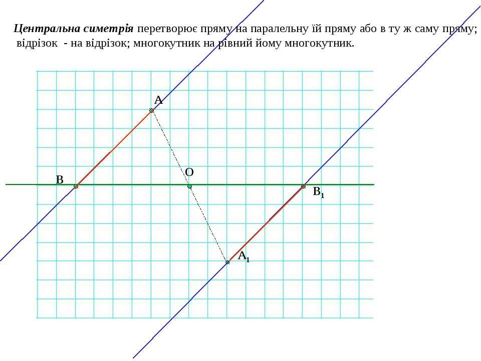 Центральна симетрія перетворює пряму на паралельну їй пряму або в ту ж саму п...