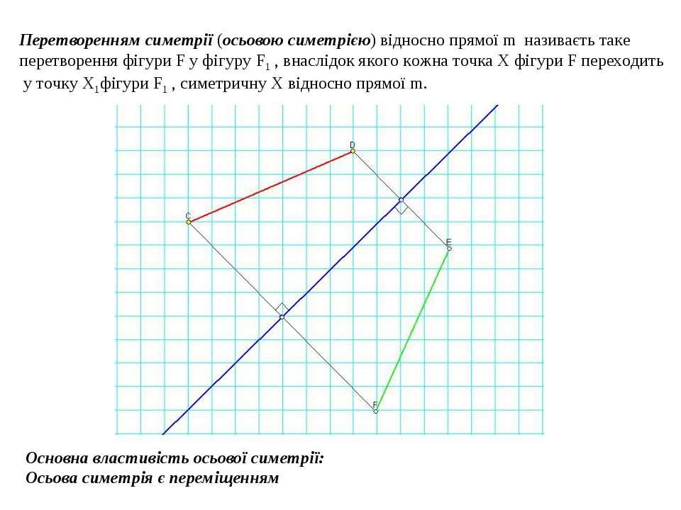 Перетворенням симетрії (осьовою симетрією) відносно прямої m називаєть таке п...