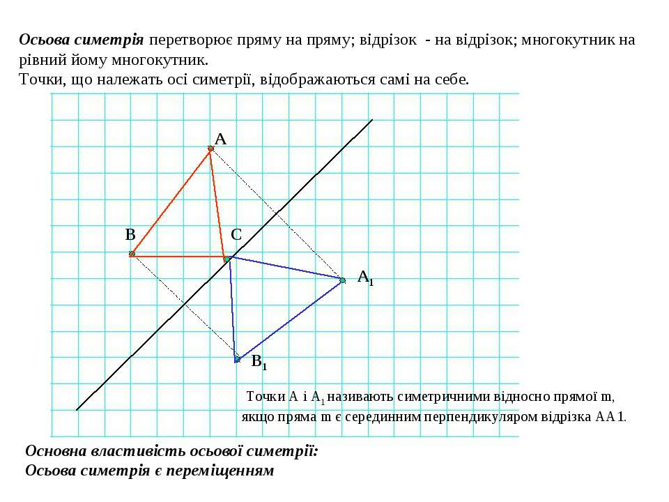 Осьова симетрія перетворює пряму на пряму; відрізок - на відрізок; многокутни...