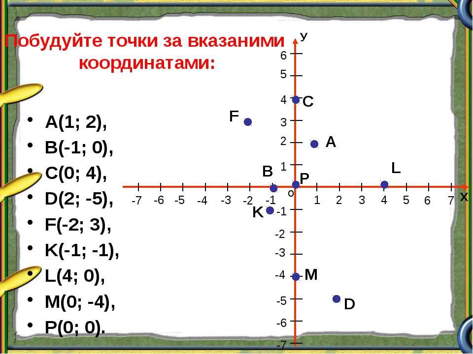 А(1; 2), В(-1; 0), С(0; 4), D(2; -5), F(-2; 3), K(-1; -1), L(4; 0), M(0; -4),...
