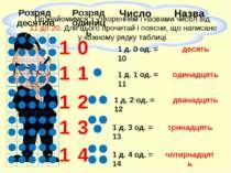 1 0 1 д. 0 од. = 10 десять 1 1 1 д. 1 од. = 11 одинадцять 1 2 1 д. 2 од. = 12...