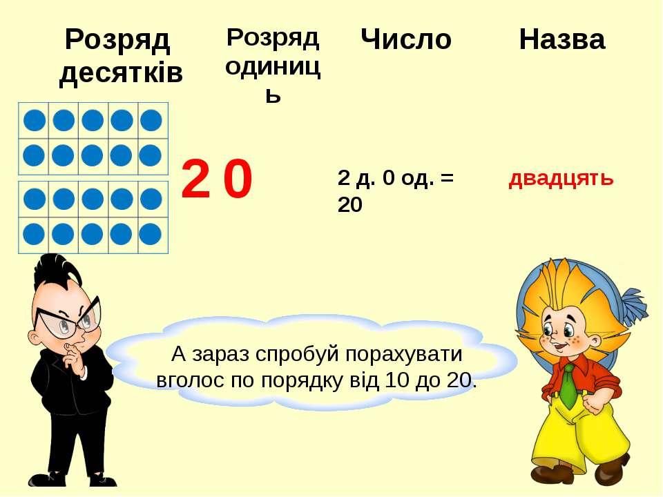 2 0 2 д. 0 од. = 20 двадцять Розряд десятків Розряд одиниць Число Назва