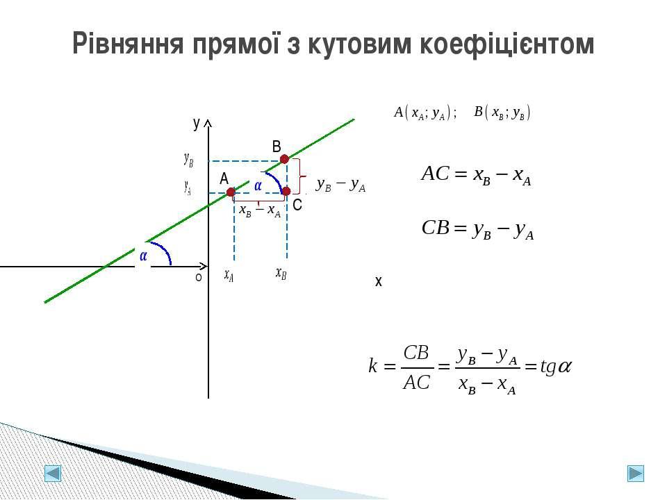 Рівняння прямої з кутовим коефіцієнтом y x A B O C