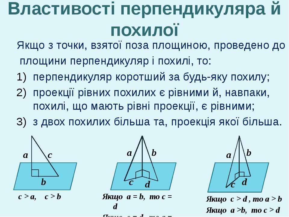 Властивості перпендикуляра й похилої Якщо з точки, взятої поза площиною, пров...