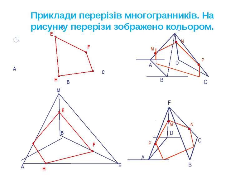 M A В С К В A С E F H E H F D C B M N P А F D C B M N P А F Приклади перерізі...