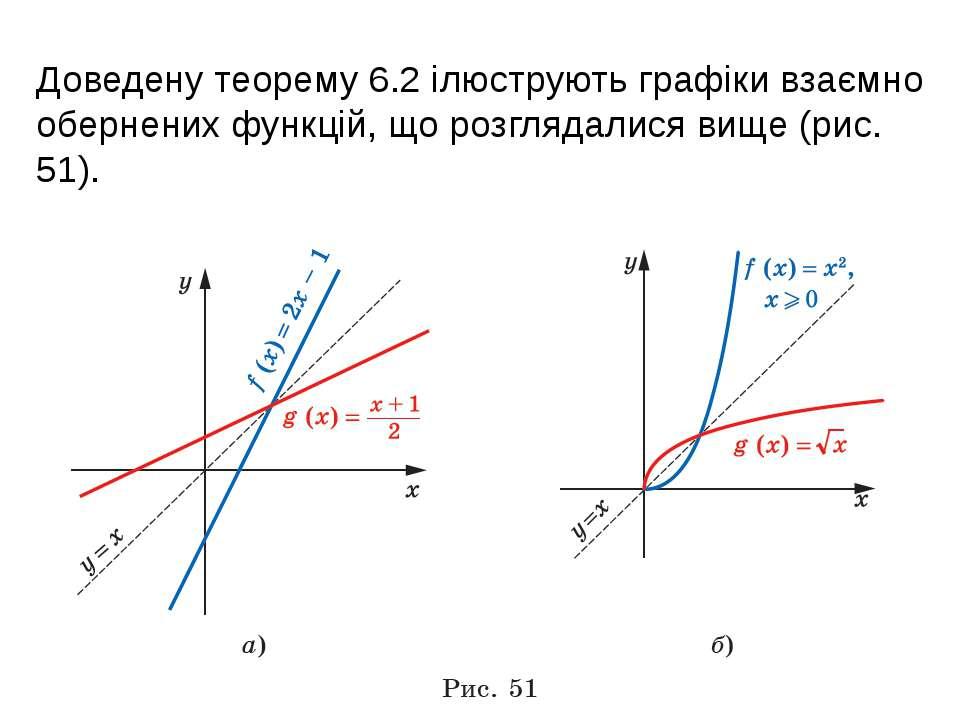 Доведену теорему 6.2 ілюструють графіки взаємно обернених функцій, що розгляд...