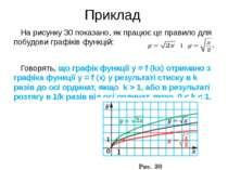 На рисунку 30 показано, як працює це правило для побудови графіків функцій: Г...