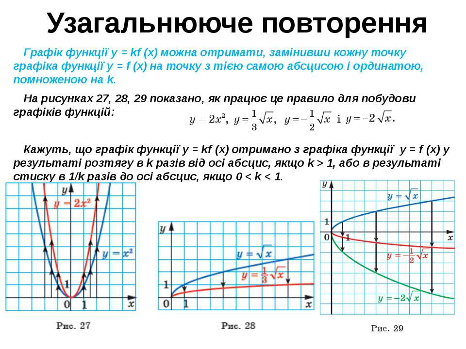 Узагальнююче повторення Графік функції y = kf (x) можна отримати, замінивши к...