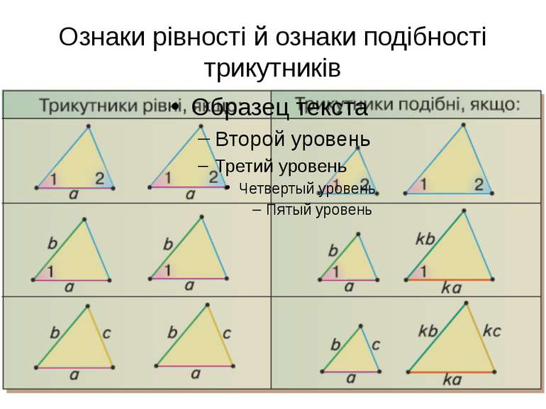 Ознаки рівності й ознаки подібності трикутників