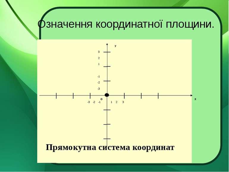 Означення координатної площини. Прямокутна система координат