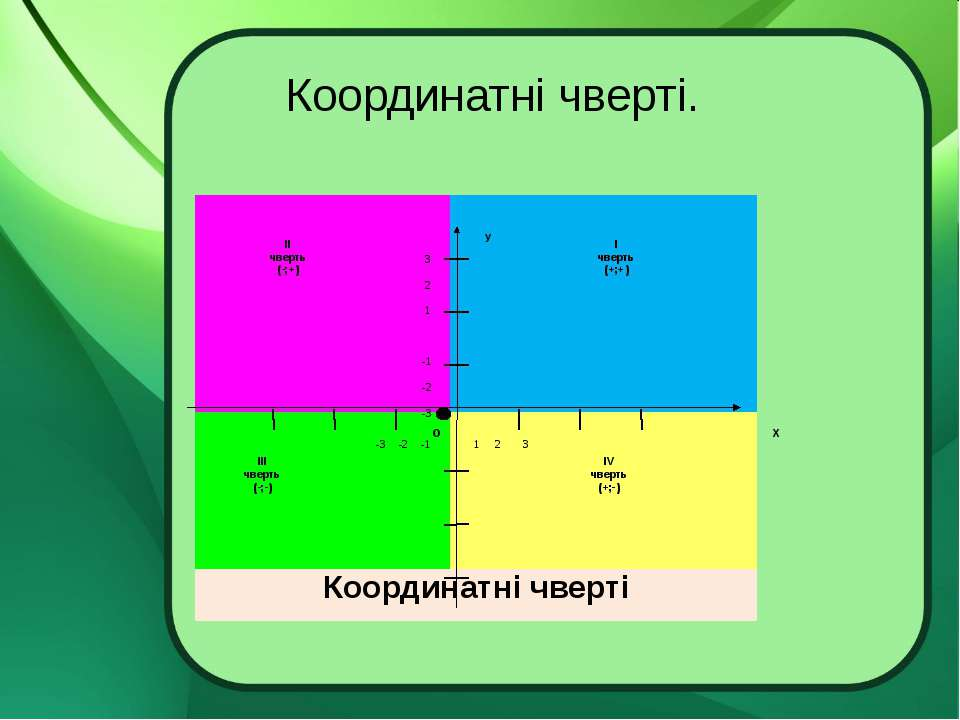Координатні чверті. ІІ чверть (-;+) ІV чверть (+;-) ІІІ чверть (-;-) І чверть...
