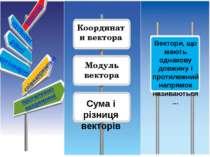Координати вектора Модуль вектора колінеарні співнапрямлені рівні нульові Век...