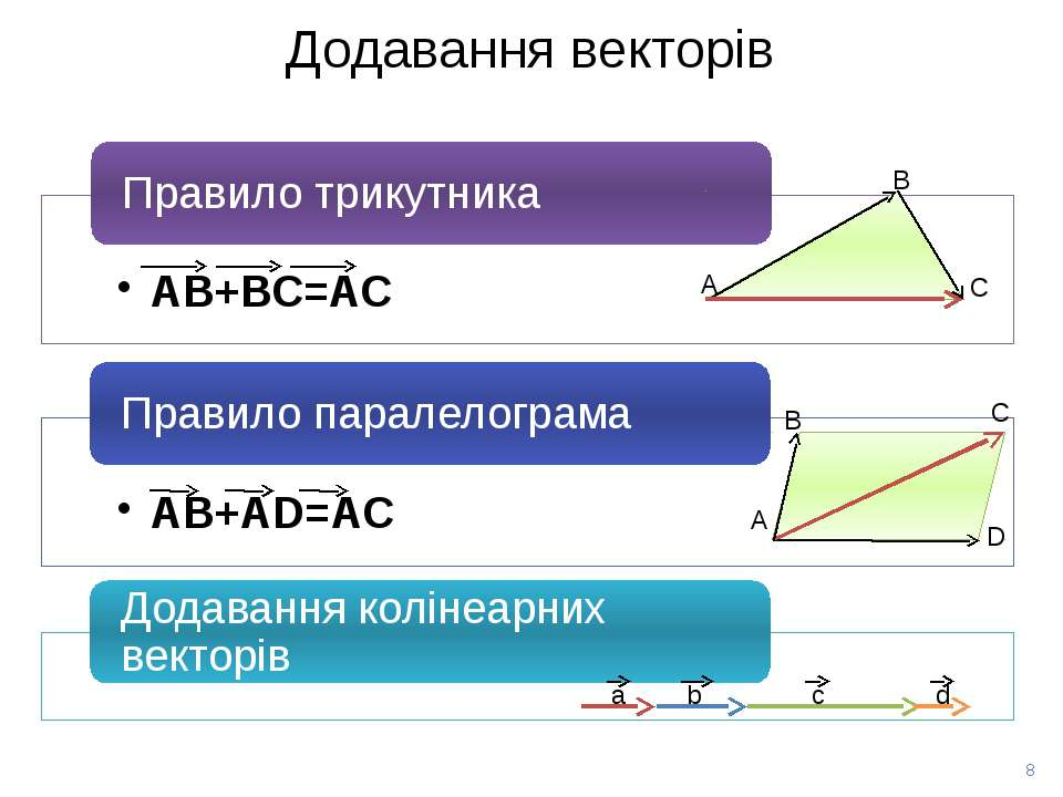 Додавання векторів В С А В С D А а b с d