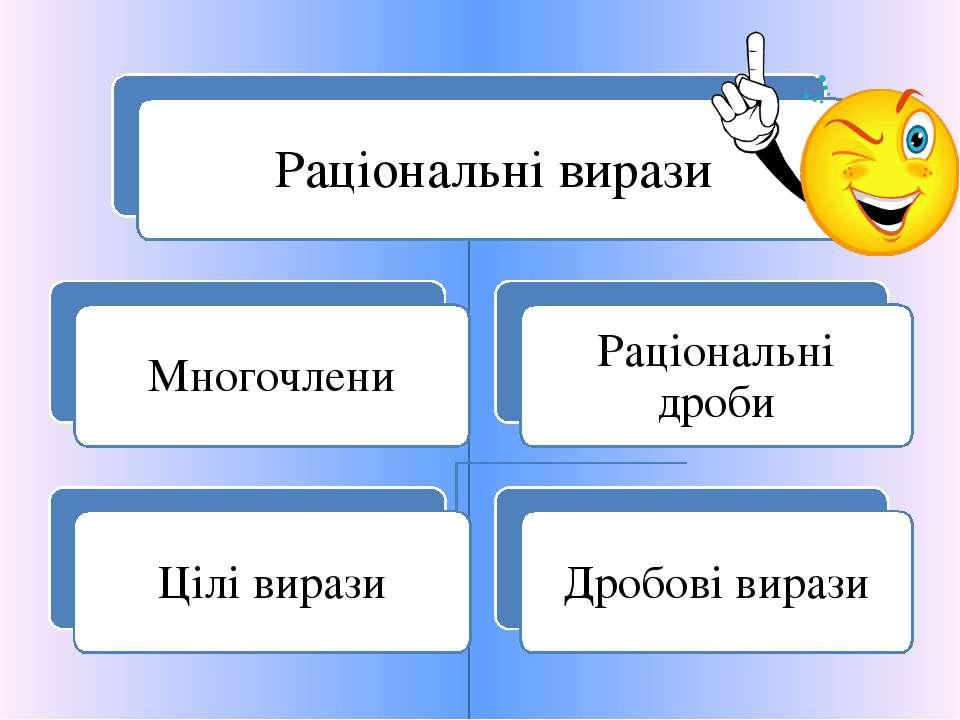 Раціональні вирази Многочлени Цілі вирази Раціональні дроби Дробові вирази