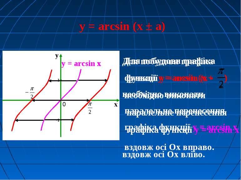 y = arcsin (x ± а) Для побудови графіка функції y = arcsin (x + ) необхідно в...