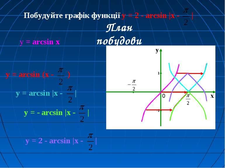 Побудуйте графік функції y = 2 - arcsin |x - | План побудови y = arcsin (x - ...