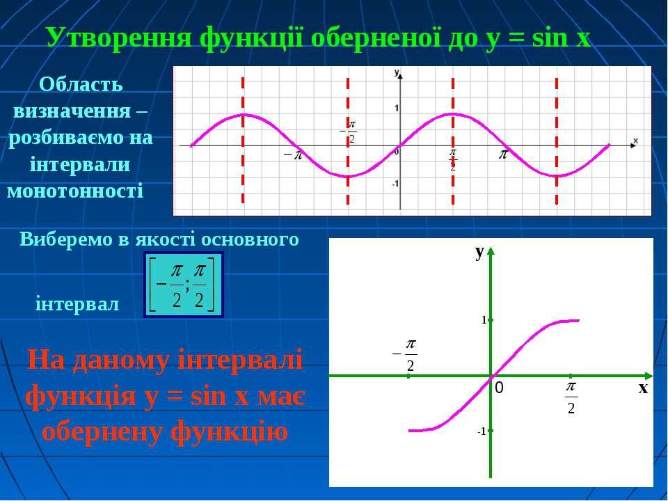 Утворення функції оберненої до у = sin x Виберемо в якості основного інтервал...