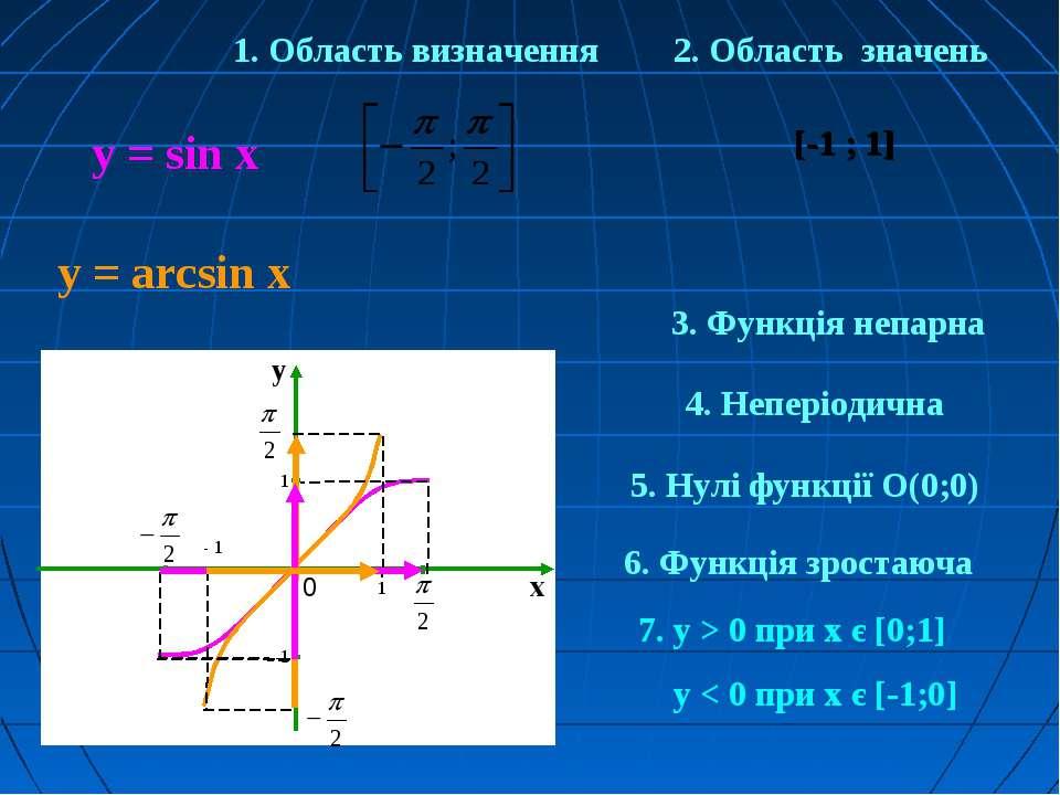 1. Область визначення у = sin x у = arcsin x [-1 ; 1] 2. Область значень 1 - ...