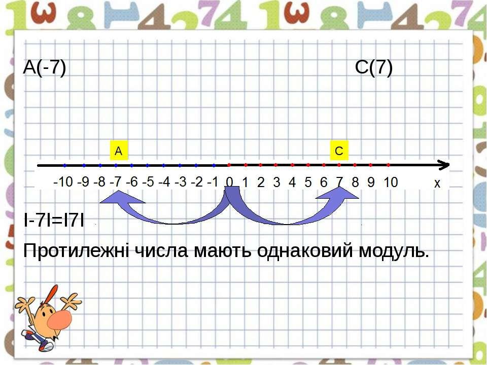 А(-7) С(7) І-7І=І7І Протилежні числа мають однаковий модуль. А С