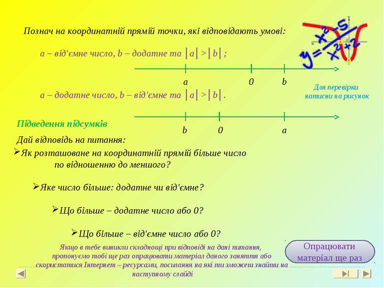Познач на координатній прямій точки, які відповідають умові: a – від'ємне чис...